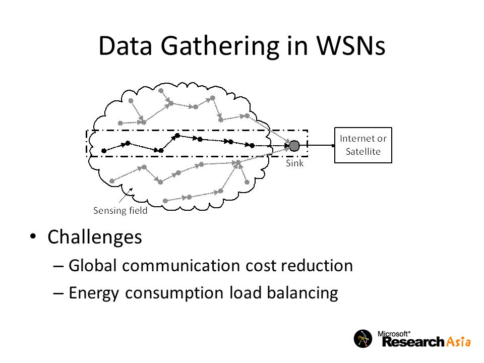 Data Gathering in WSNs Challenges Global communication cost reduction