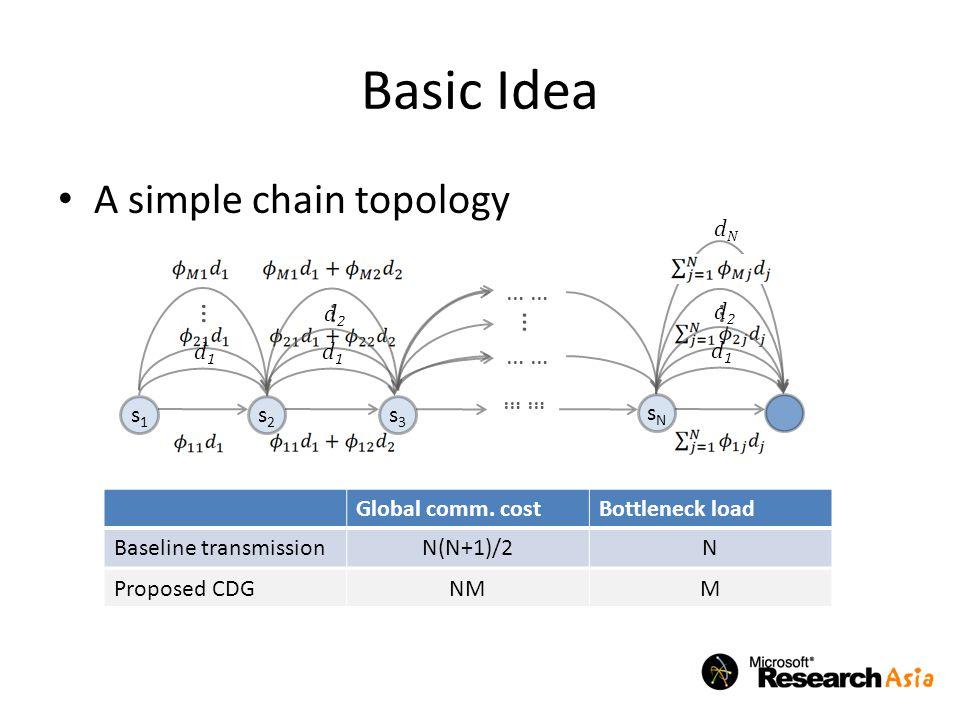Basic Idea A simple chain topology … … … … … … … … … … … … … d1 d2 dN