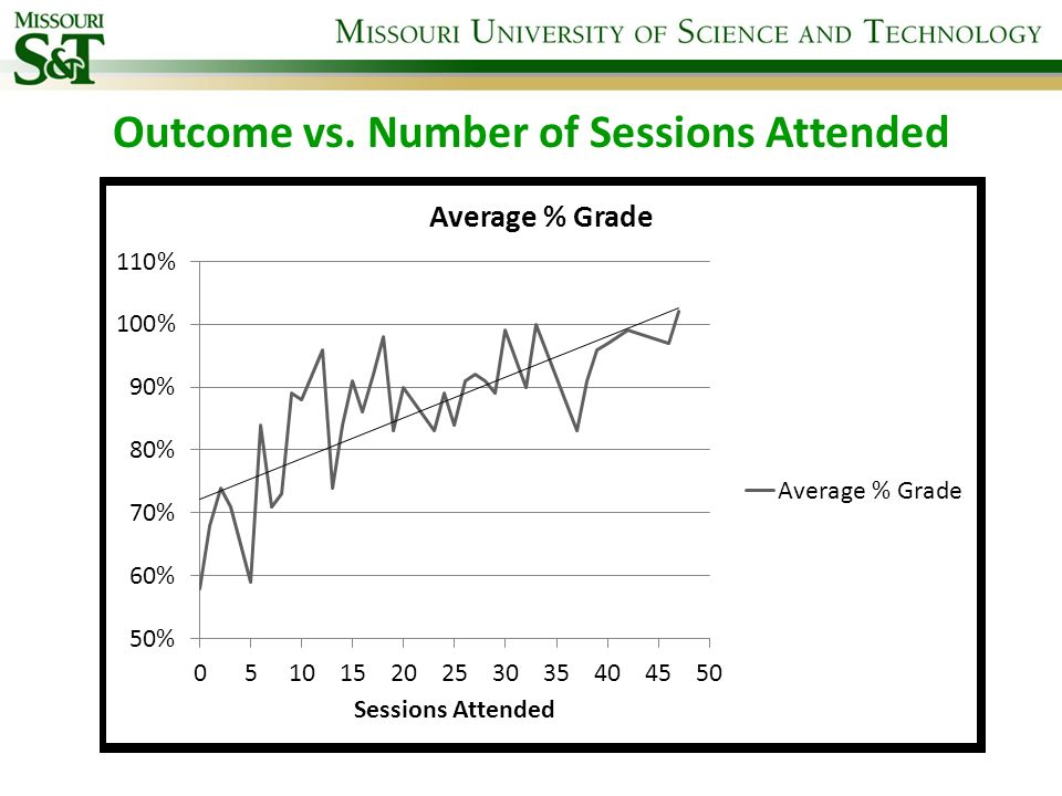 Outcome vs. Number of Sessions Attended