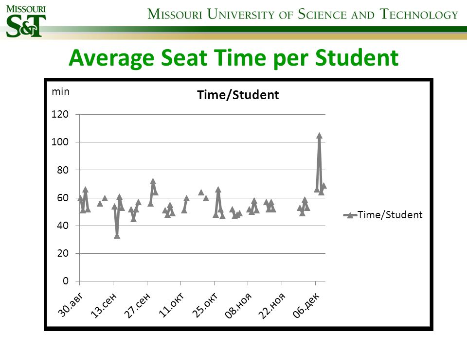 Average Seat Time per Student