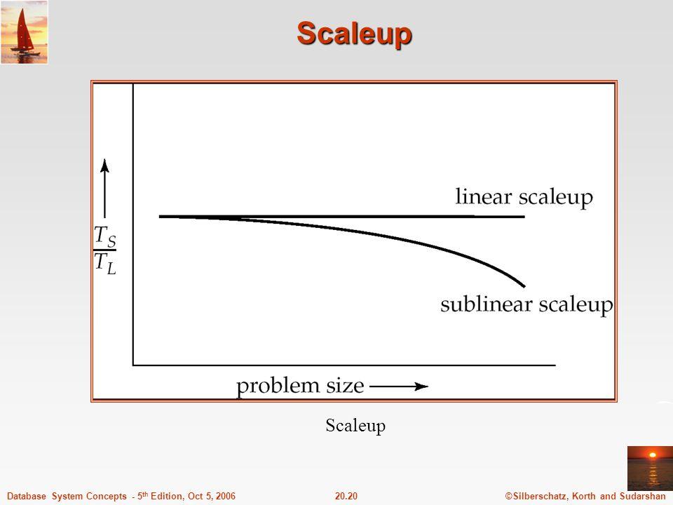 Scaleup Scaleup