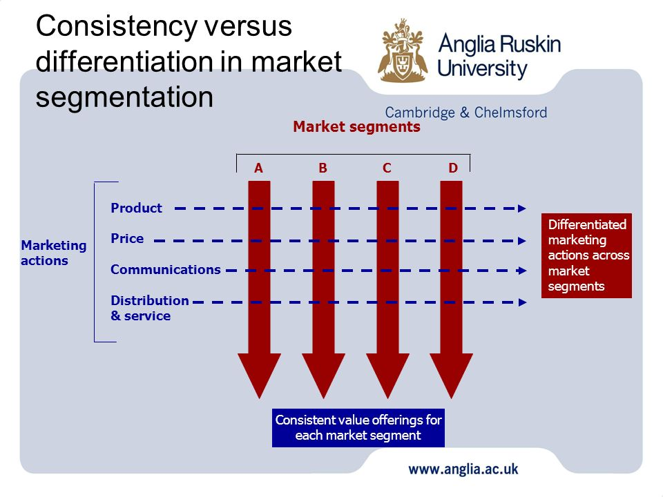 Consistency versus differentiation in market segmentation