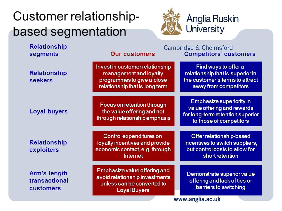 Customer relationship-based segmentation