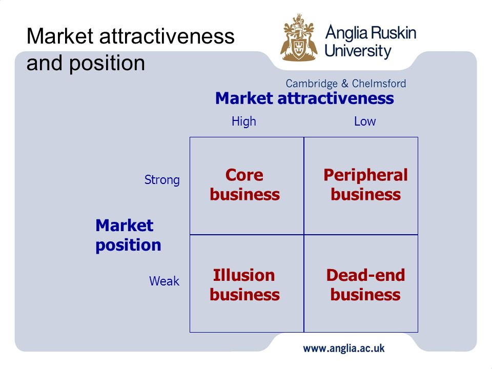 Market attractiveness and position
