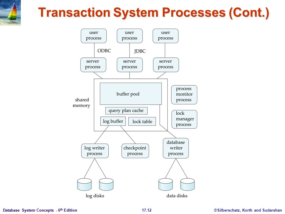 Transaction System Processes (Cont.)