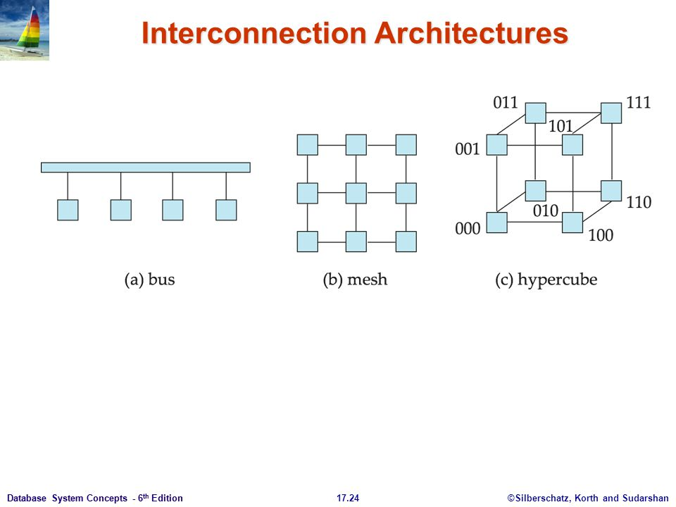 Interconnection Architectures