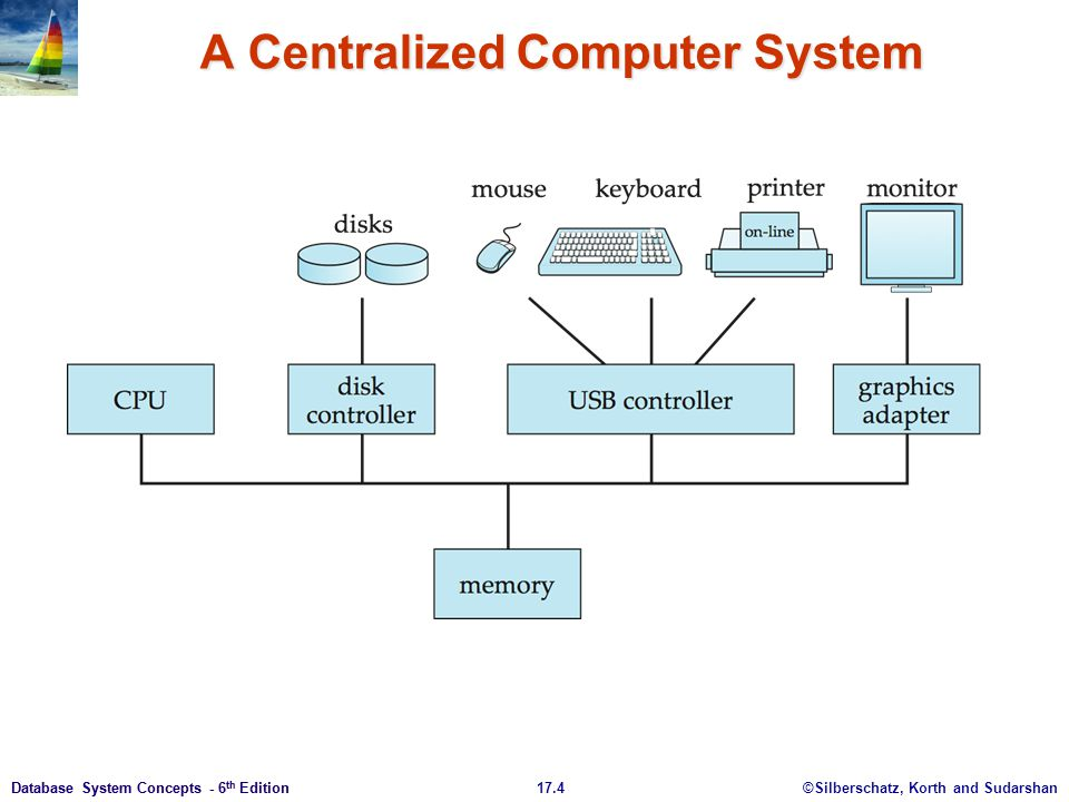 A Centralized Computer System