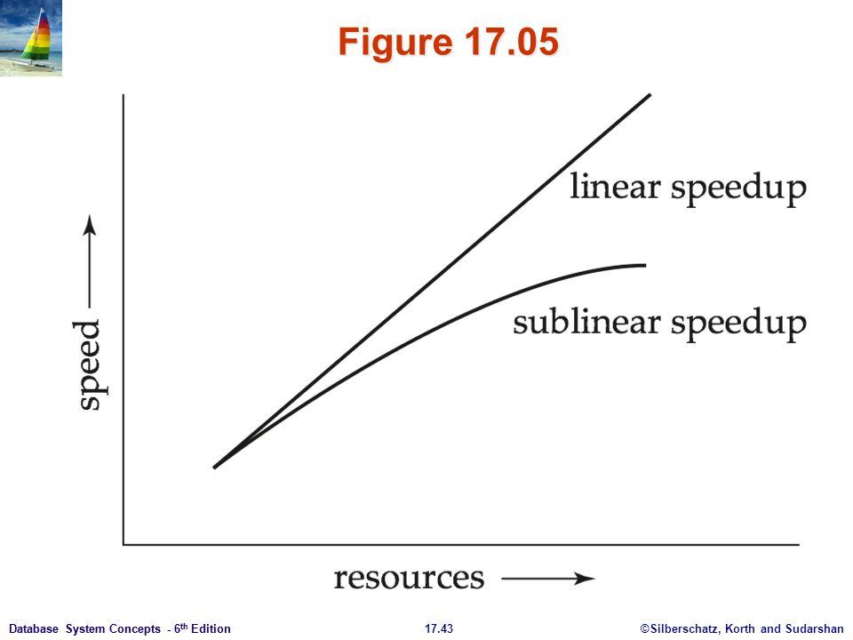 Figure 17.05