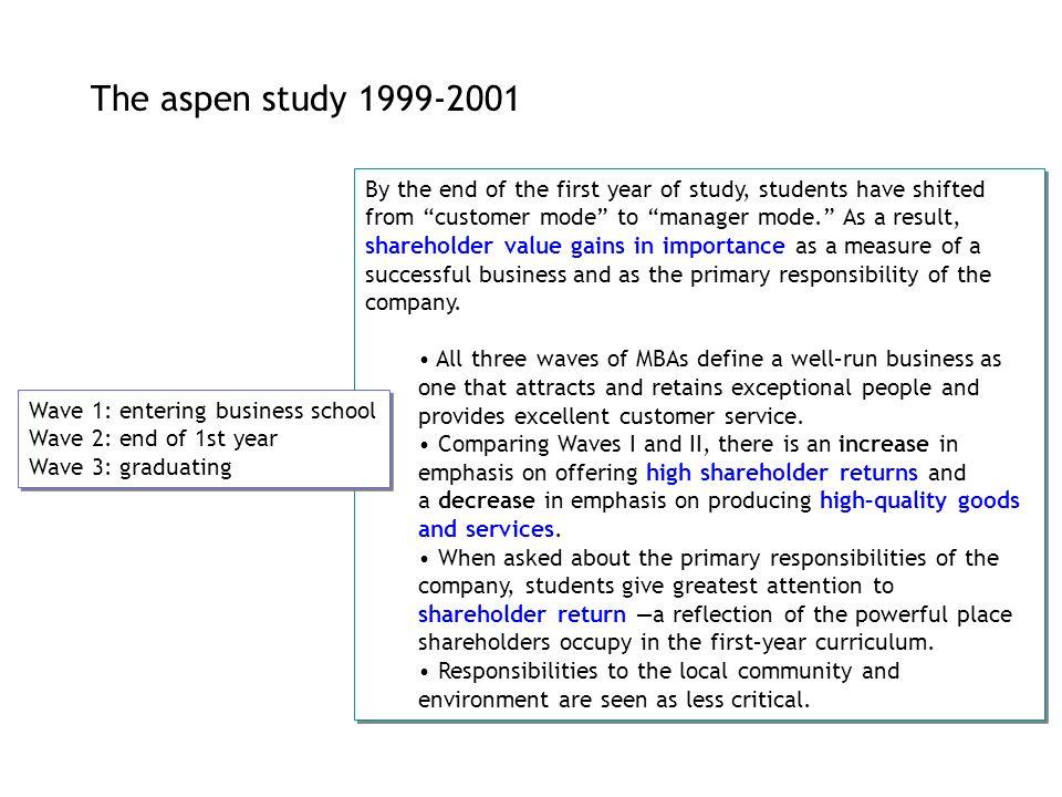 The aspen study 1999-2001