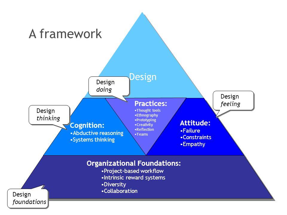 A framework Design Practices: Attitude: Cognition: