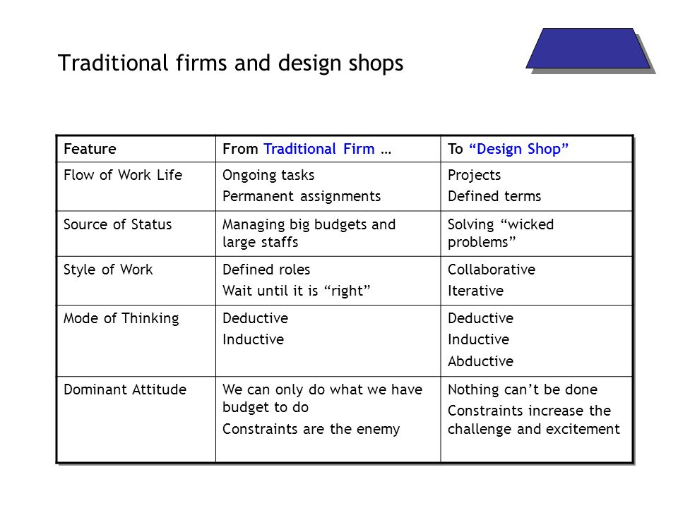 Traditional firms and design shops