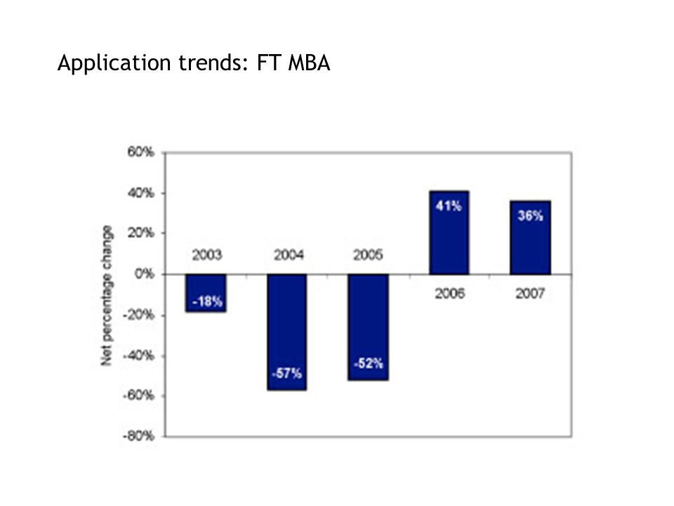 Application trends: FT MBA