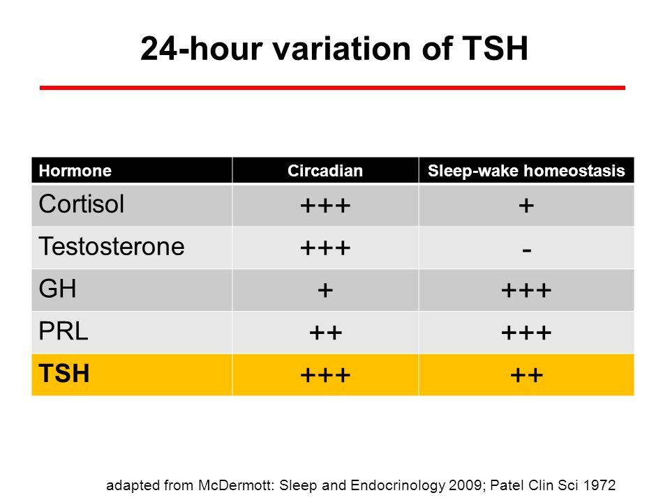 Sleep-wake homeostasis