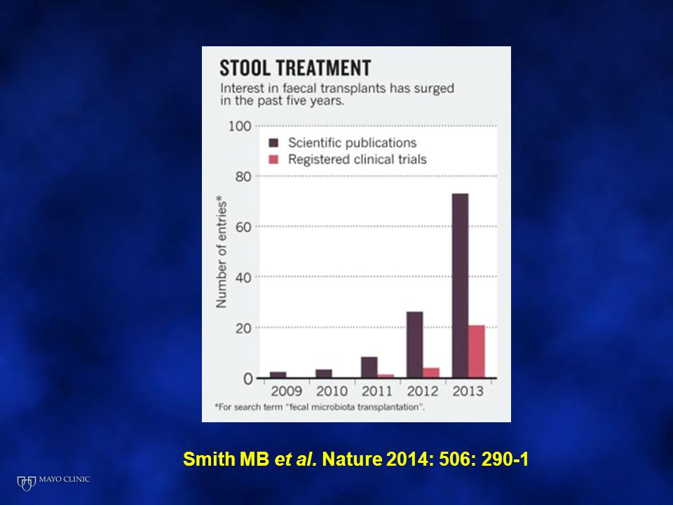 Smith MB et al. Nature 2014: 506: 290-1