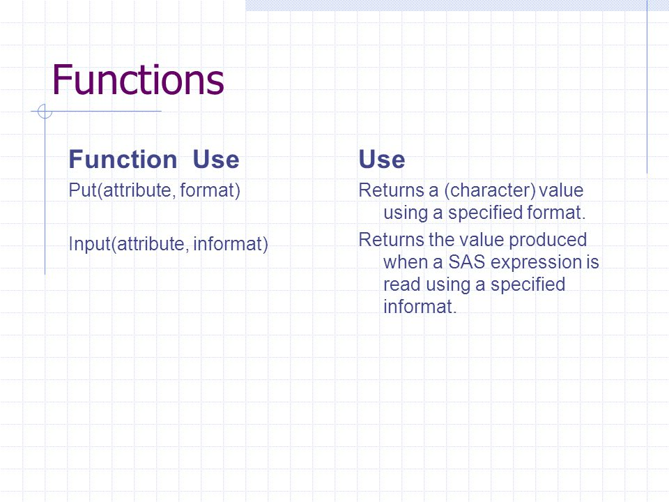 Functions Function Use Use Put(attribute, format)