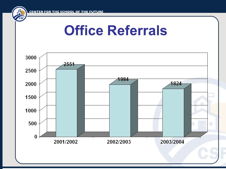 Office Referrals
