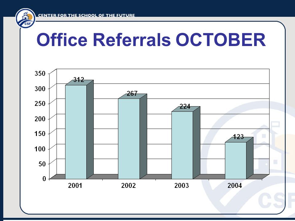Office Referrals OCTOBER
