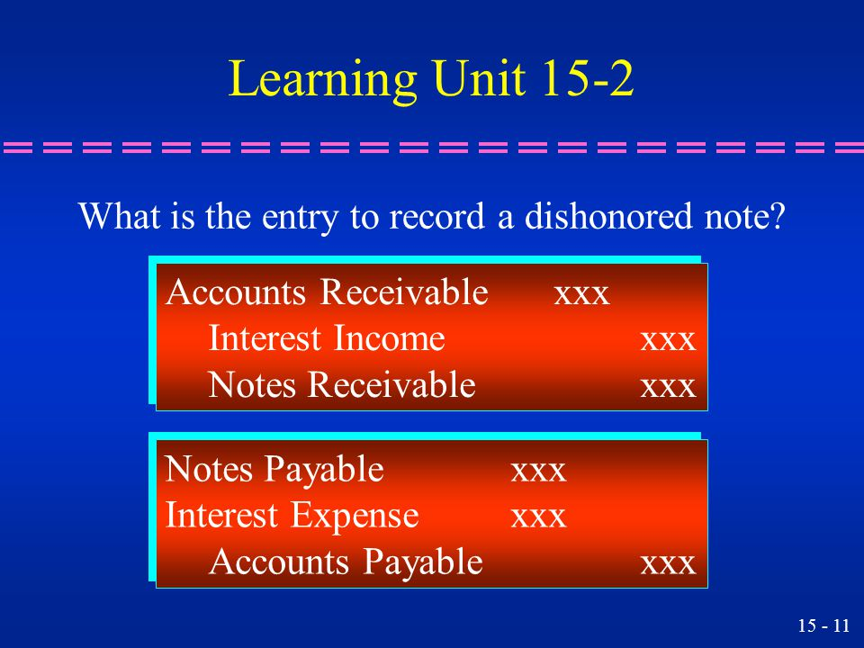 Learning Unit 15-2 What is the entry to record a dishonored note