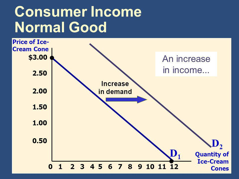 Consumer Income Normal Good