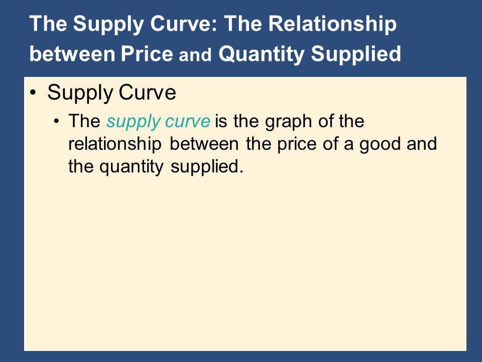 The Supply Curve: The Relationship between Price and Quantity Supplied