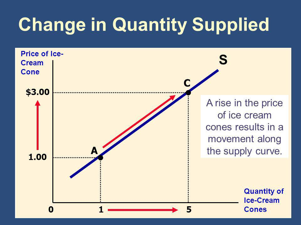 Change in Quantity Supplied