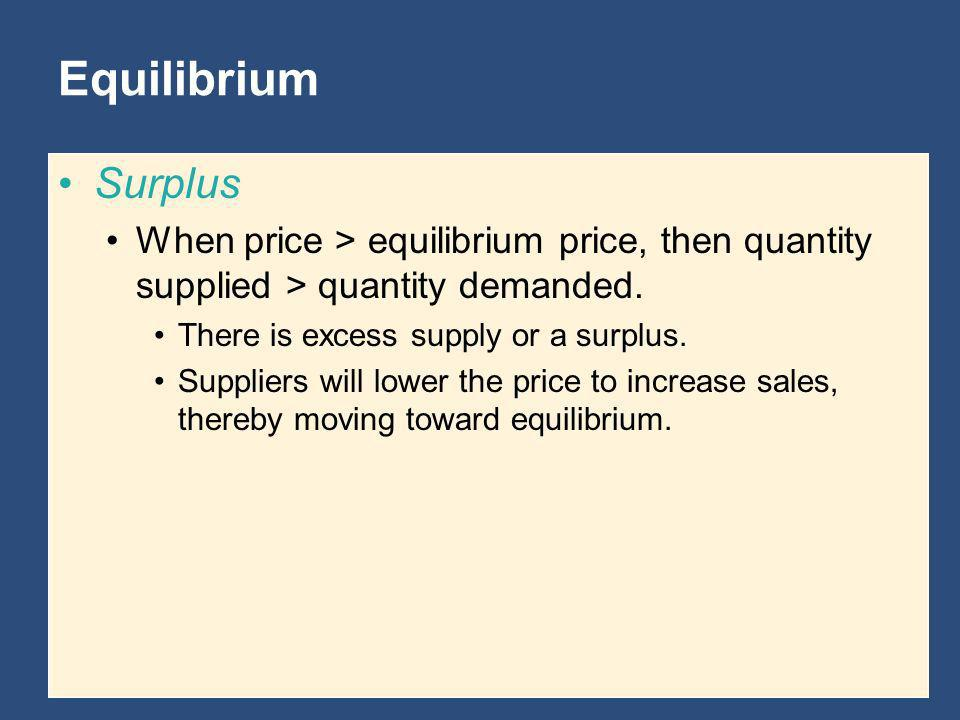 Equilibrium Surplus. When price > equilibrium price, then quantity supplied > quantity demanded. There is excess supply or a surplus.