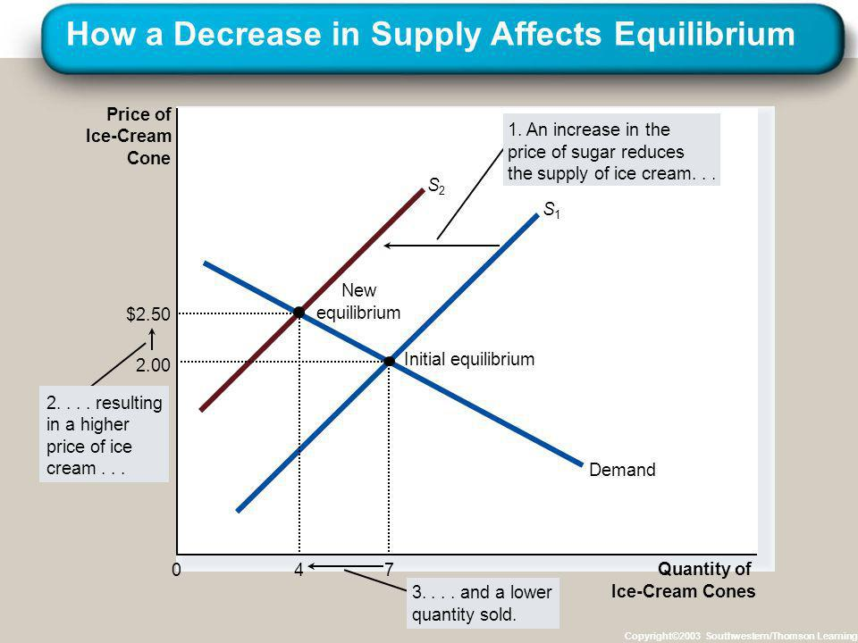 How a Decrease in Supply Affects Equilibrium