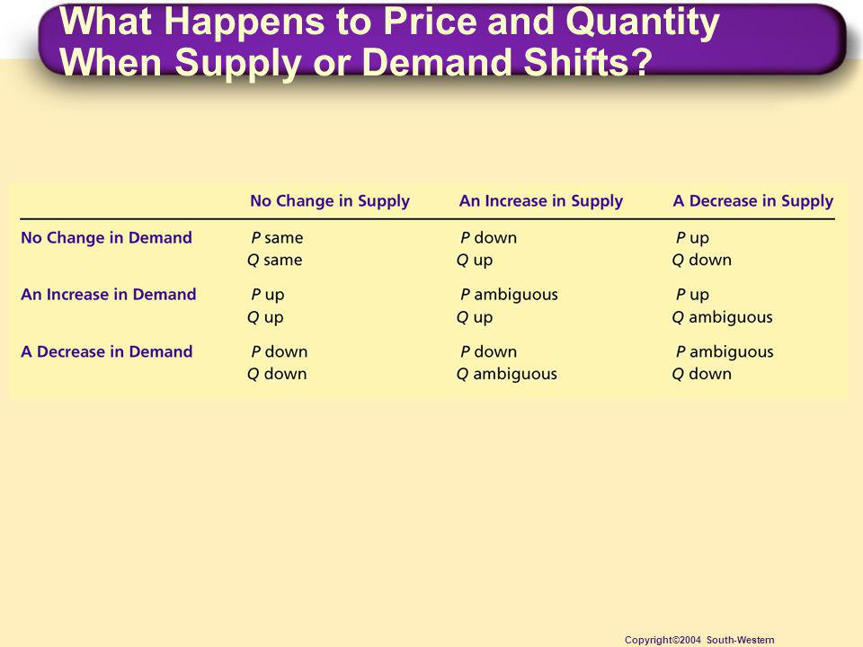What Happens to Price and Quantity When Supply or Demand Shifts