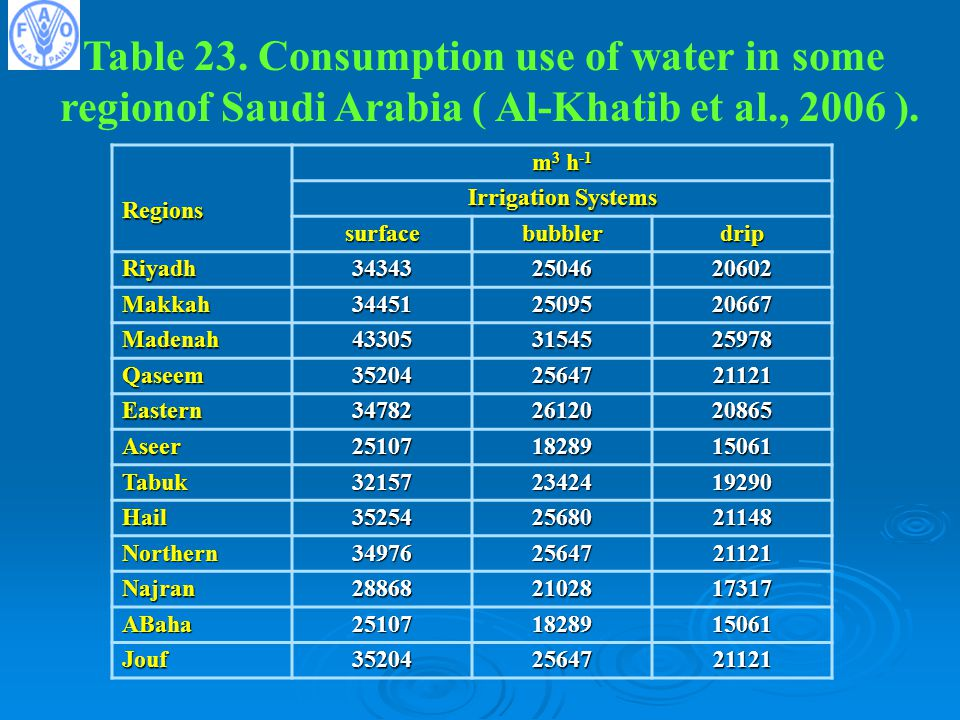 Table 23. Consumption use of water in some