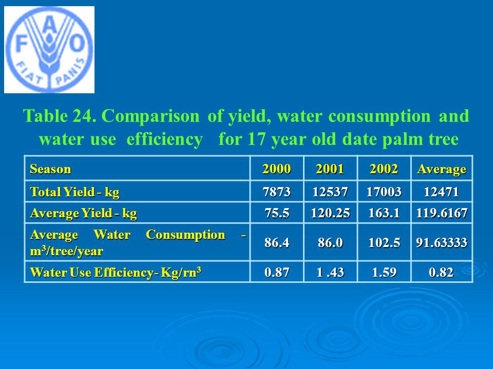Table 24. Comparison of yield, water consumption and
