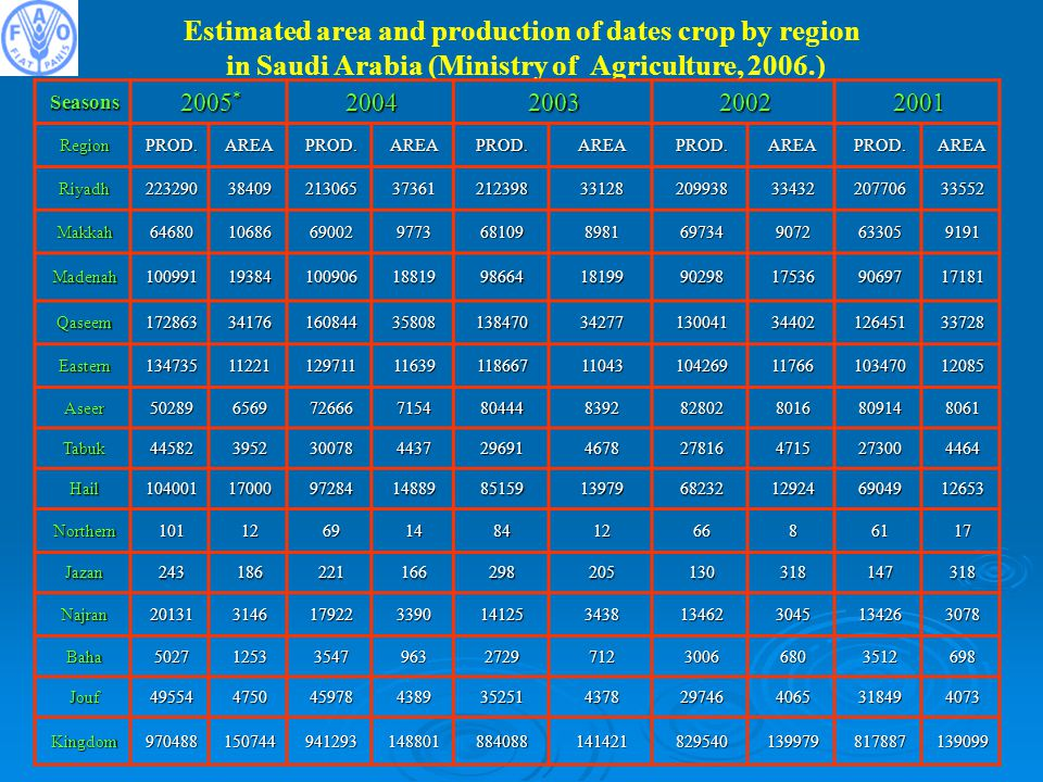 Estimated area and production of dates crop by region
