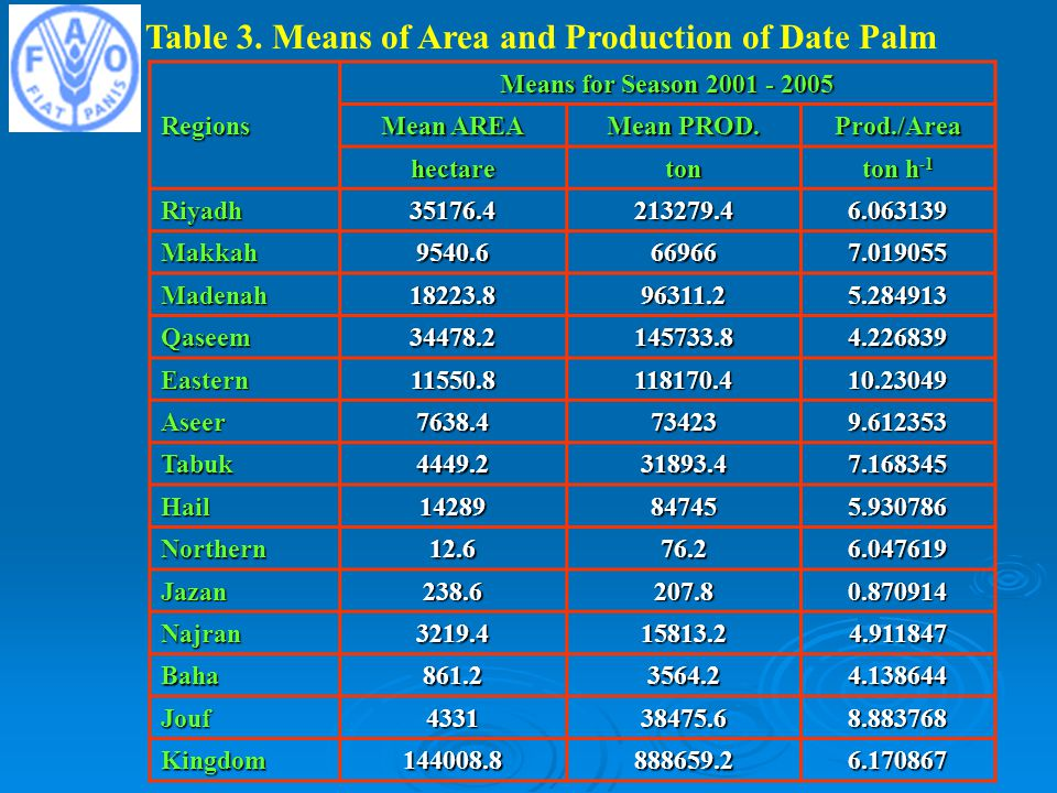 Table 3. Means of Area and Production of Date Palm