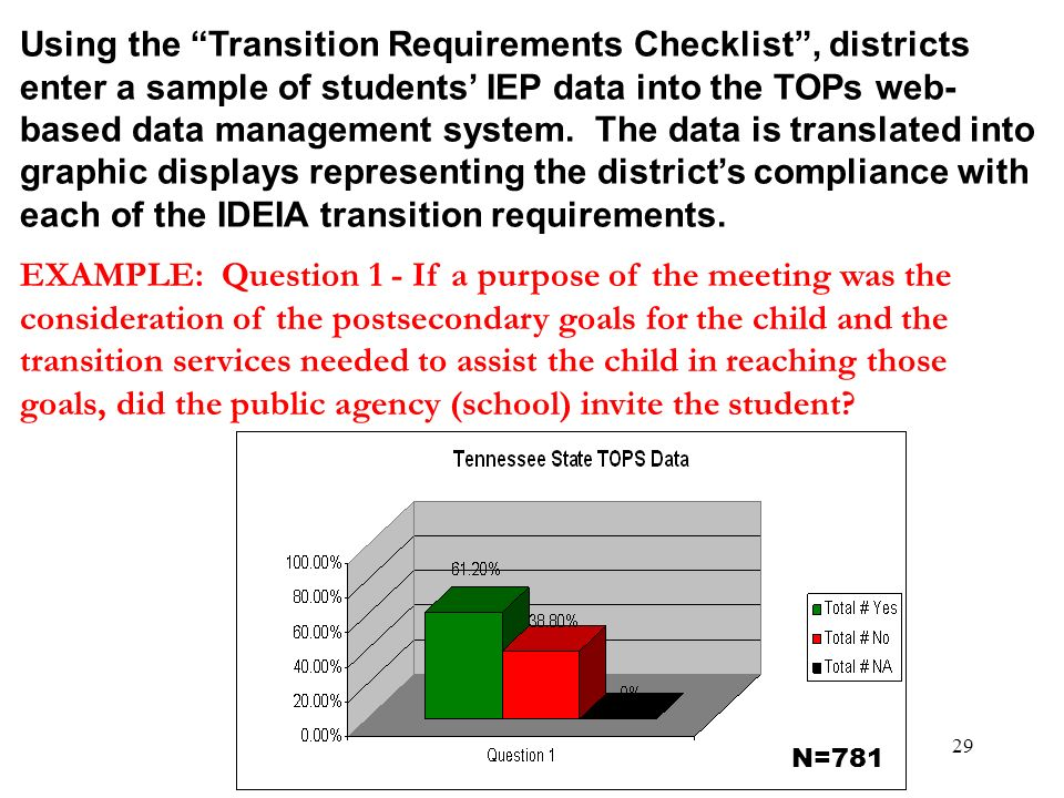 Using the Transition Requirements Checklist , districts enter a sample of students' IEP data into the TOPs web-based data management system. The data is translated into graphic displays representing the district's compliance with each of the IDEIA transition requirements.