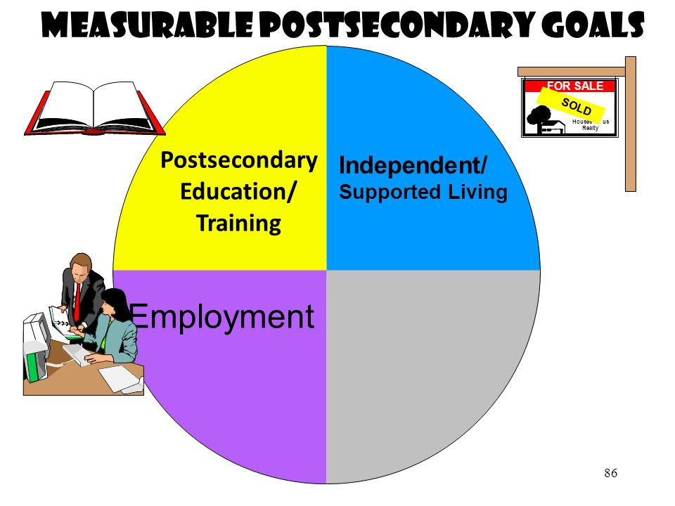 Measurable Postsecondary Goals Postsecondary Education/