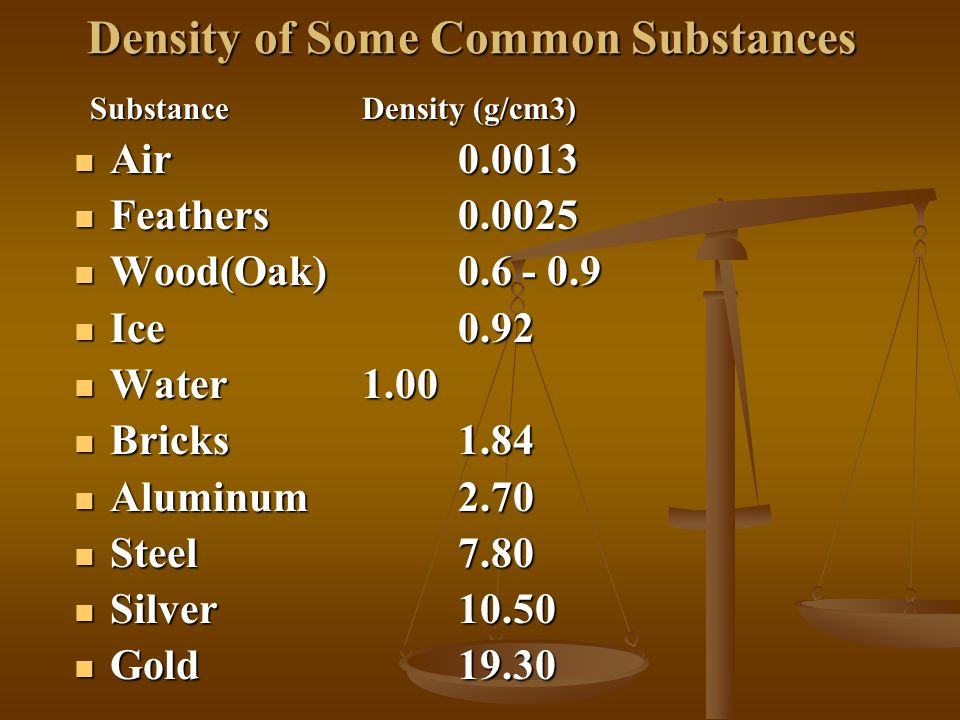 Density of Some Common Substances