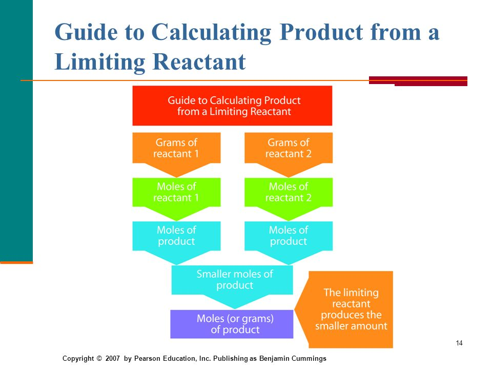 Guide to Calculating Product from a Limiting Reactant