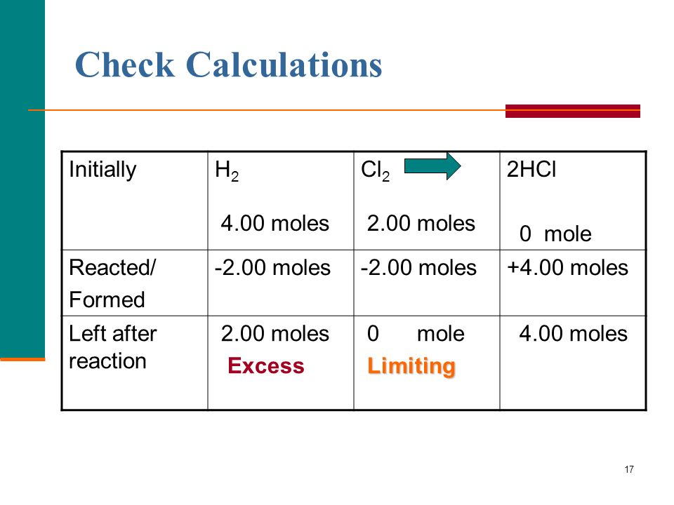 Check Calculations Initially H moles Cl moles 2HCl 0 mole