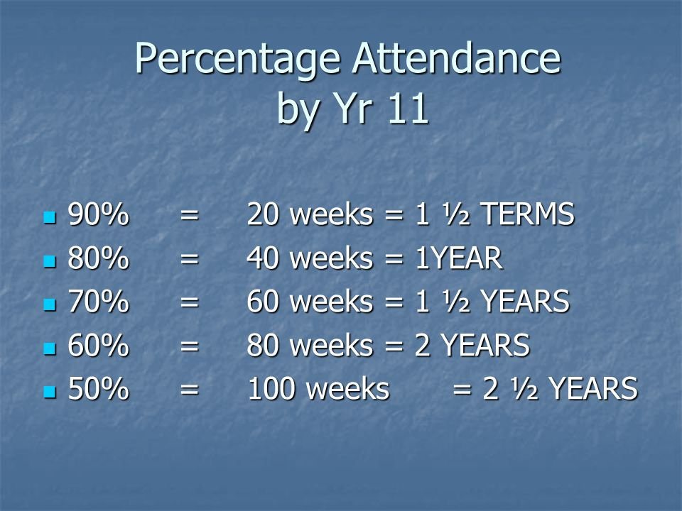 Percentage Attendance by Yr 11