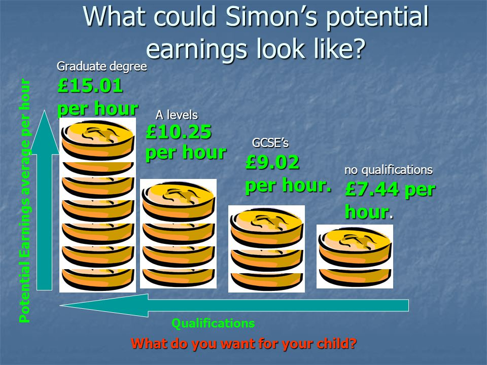 What could Simon's potential earnings look like