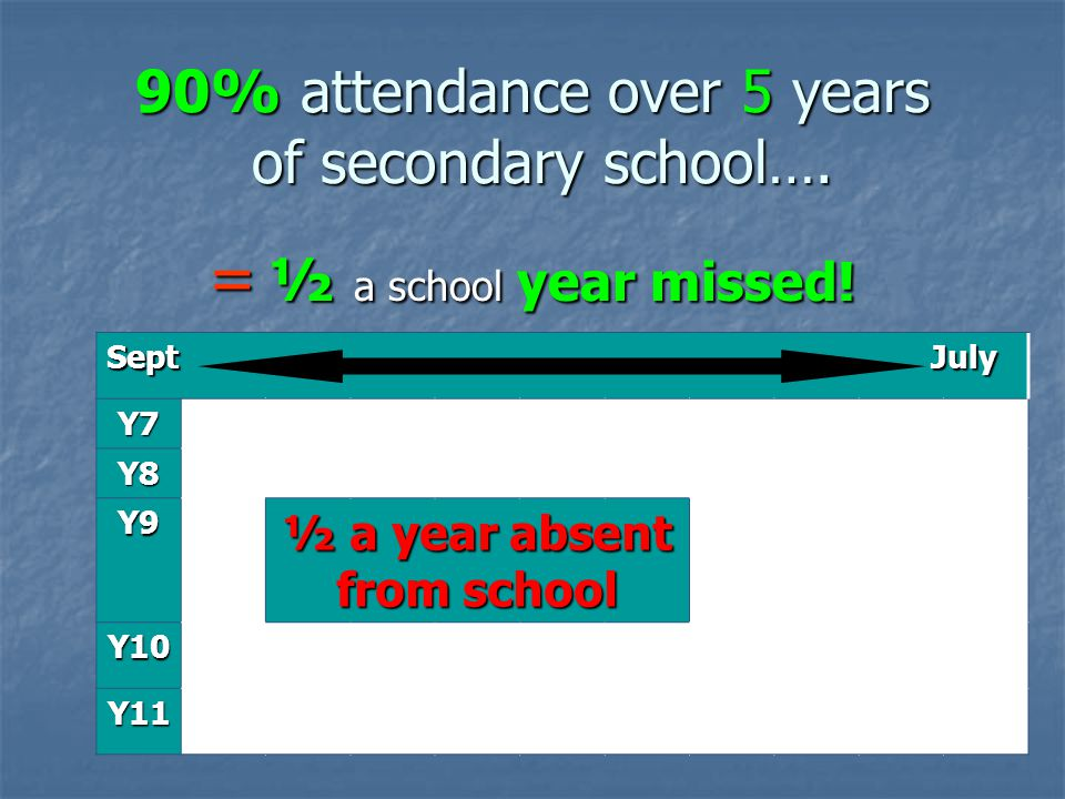 90% attendance over 5 years of secondary school….