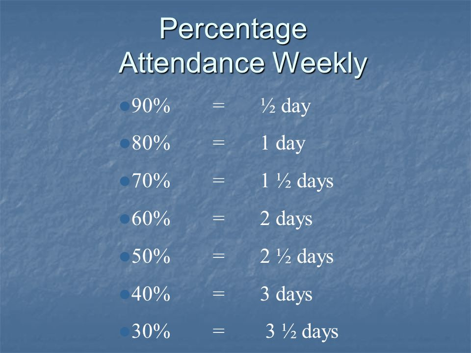 Percentage Attendance Weekly