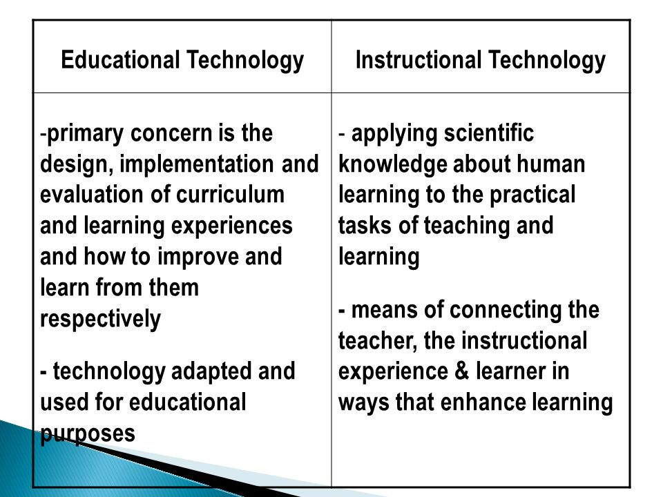 Educational Technology Instructional Technology