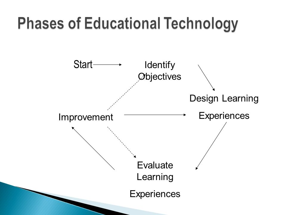 Phases of Educational Technology