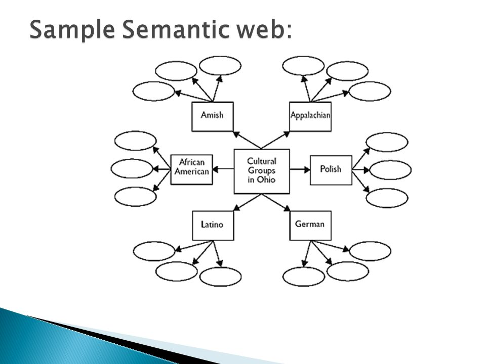 Sample Semantic web: