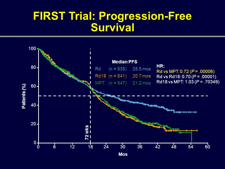 FIRST Trial: Progression-Free Survival