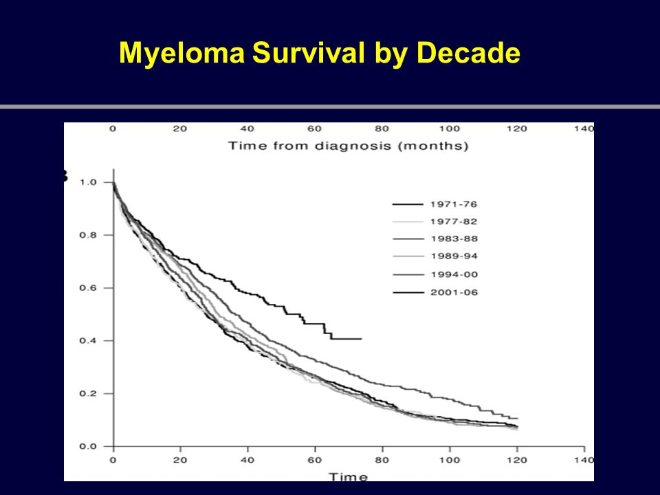 Myeloma Survival by Decade
