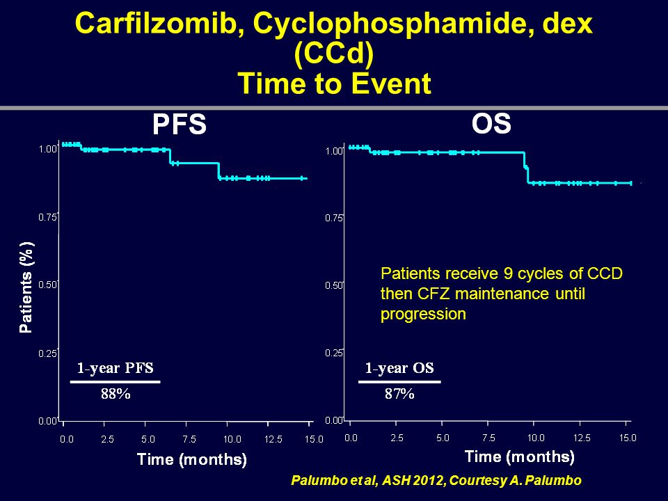 Carfilzomib, Cyclophosphamide, dex (CCd) Time to Event