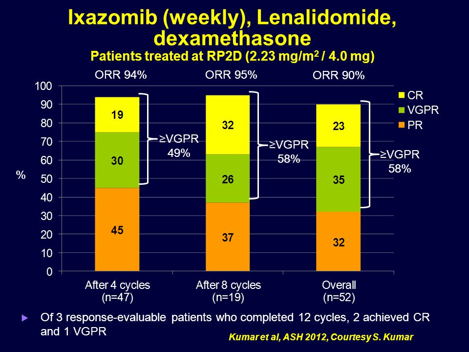 Ixazomib (weekly), Lenalidomide, dexamethasone Patients treated at RP2D (2.23 mg/m2 / 4.0 mg)