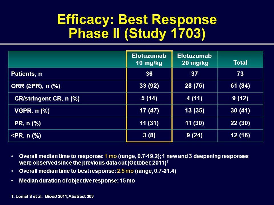 Efficacy: Best Response Phase II (Study 1703)