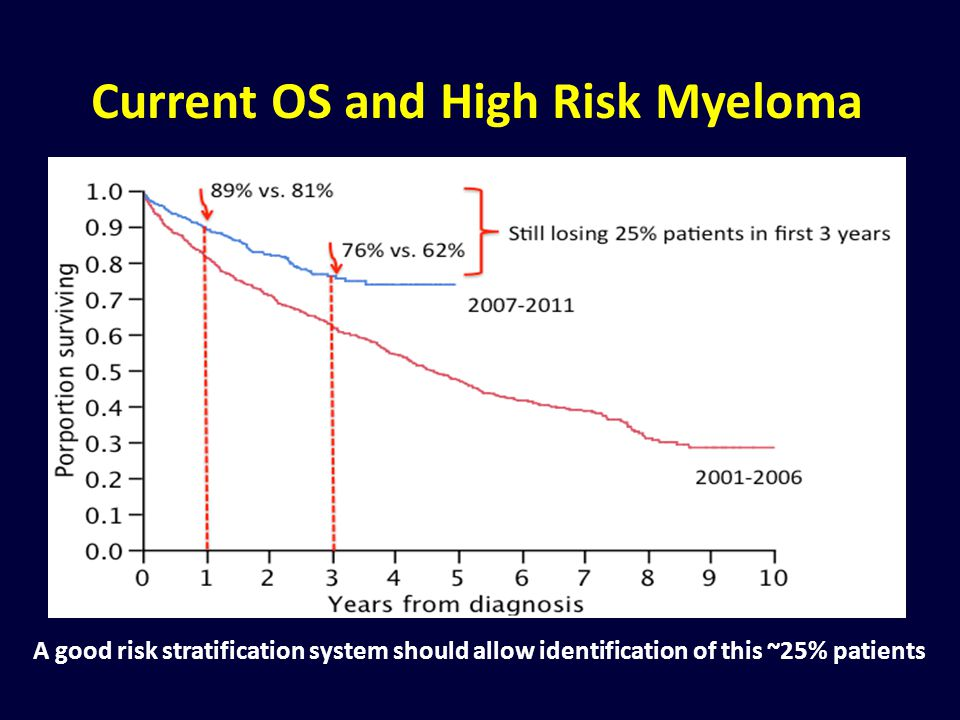 Current OS and High Risk Myeloma